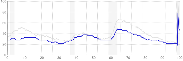 Kansas monthly unemployment rate chart from 1990 to August 2020
